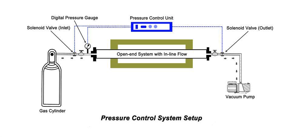 自动压力控制模块--kjt-2v