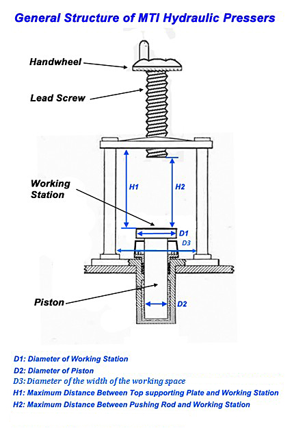 pressers size 15t laboratory press with built in hydraulic pump ylj 15 hydraulic press wiring diagram at soozxer.org