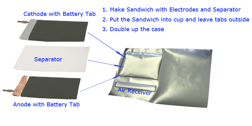 Formed Pouch Cell Case 75x50x4 7t Mm 50pcs Bag Eq Plib
