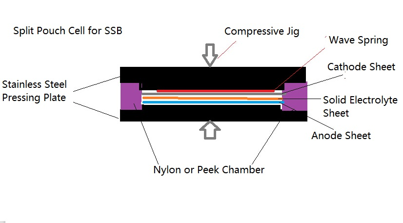 Pressure Controlled Split Pouch Cell for Solid State Battery