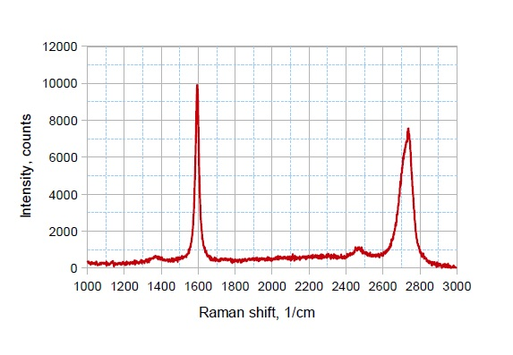 Diamond On Silicon Wafer 4 Quot 1 Um Thick 1nm Roughness