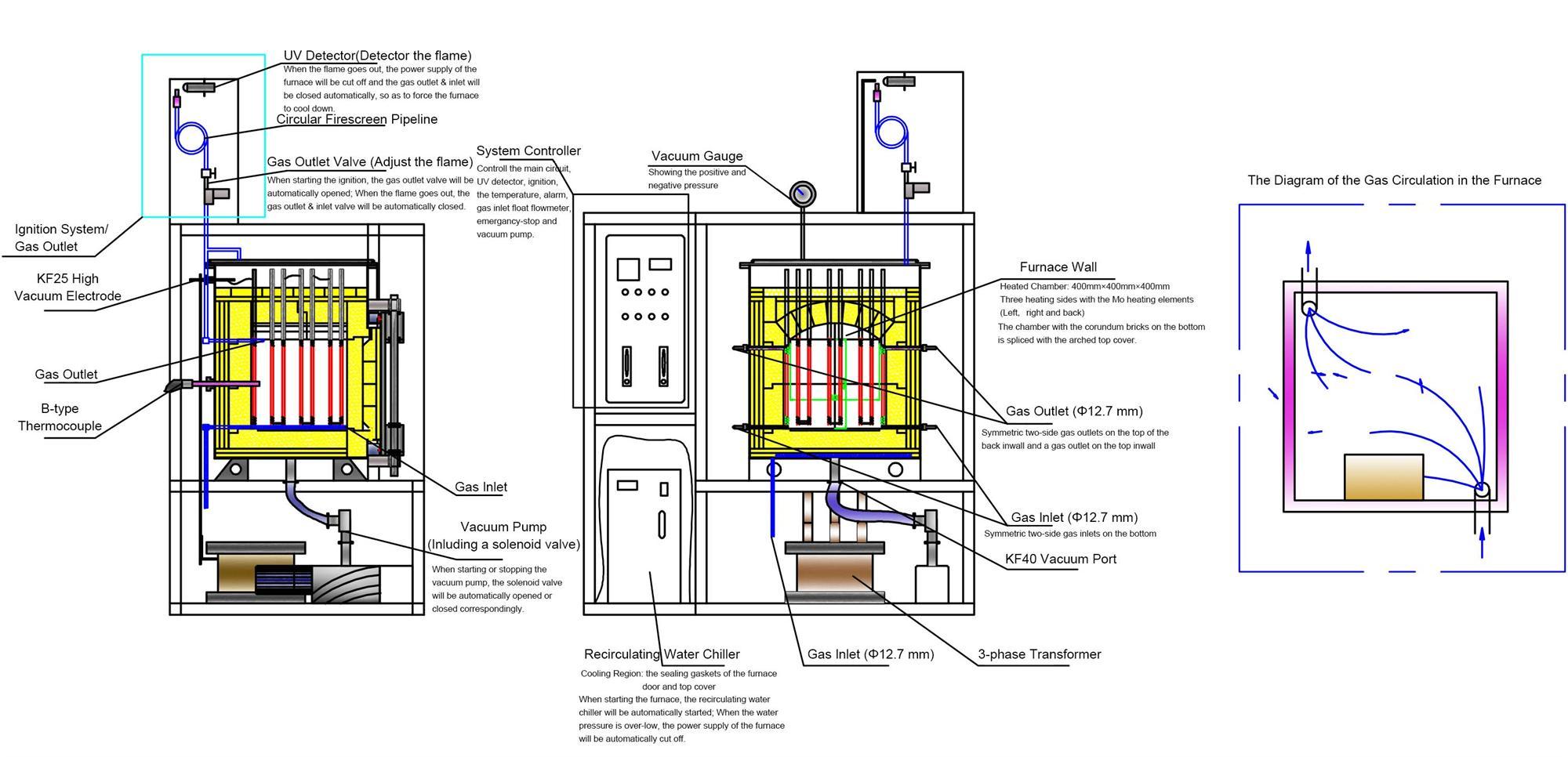 Ul Standard 1700 U00b0c Large Hydrogen Atmosphere Box Furnace