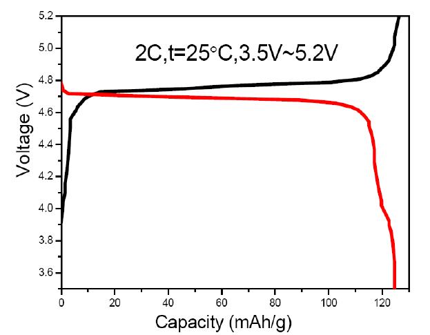 lini0 5mn1 5o4  lnmo  cathode powder for high voltage li