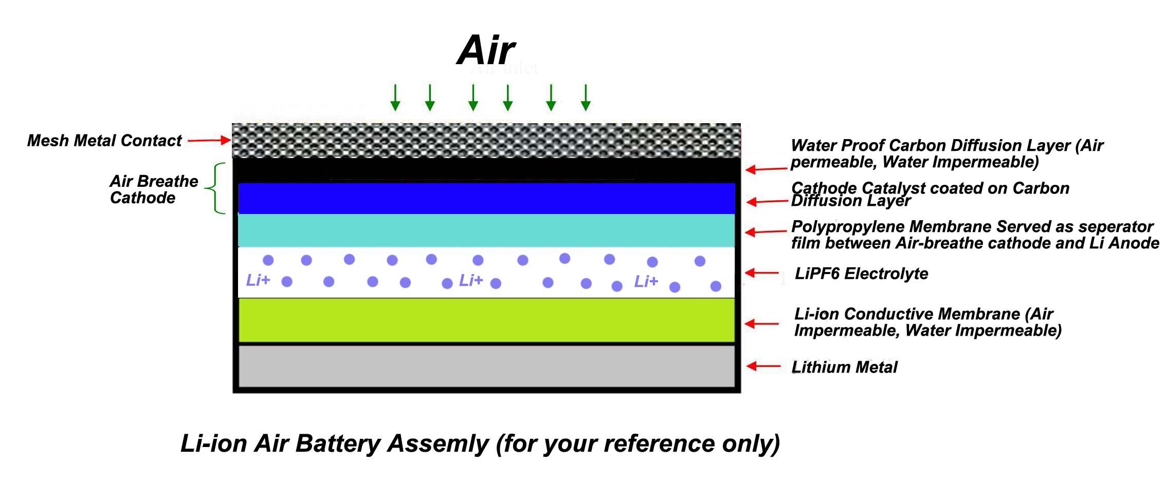 Conductive Glass Ceramic Separator Sheets For Li Ion Metal