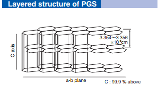 Pyrolytic Graphite Sheet Pgs Or Foil 90 X 60x 0 1 Mm Eq P11440 Nd