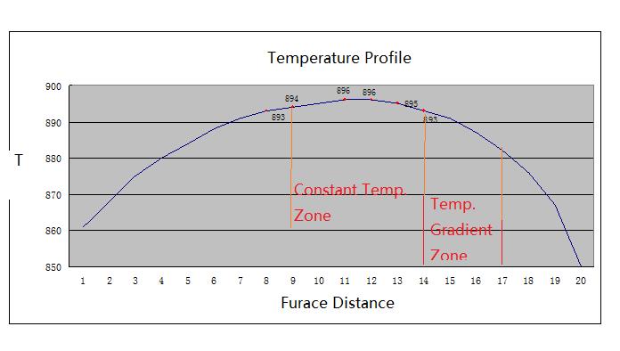 Horizontal Directed Crystallization Hdc Tube Furnace