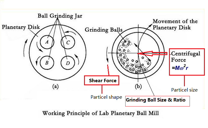 Ball Mill Diagram on dial indicator diagram, mixer diagram, rotary kiln, conveyor diagram, particle-size distribution, magnet diagram, blender diagram, ball mill process, kiln diagram, hopper diagram, evolution diagram, ball mill product, ball mill circuit, centrifuge diagram, ground granulated blast-furnace slag, heater diagram, gristmill diagram, ball mill slide, louis vicat, portland cement, cement kiln, james frost, milling machine diagram, tricalcium aluminate, shear diagram, ball end mill, hoist diagram, autoclave diagram, white portland cement,